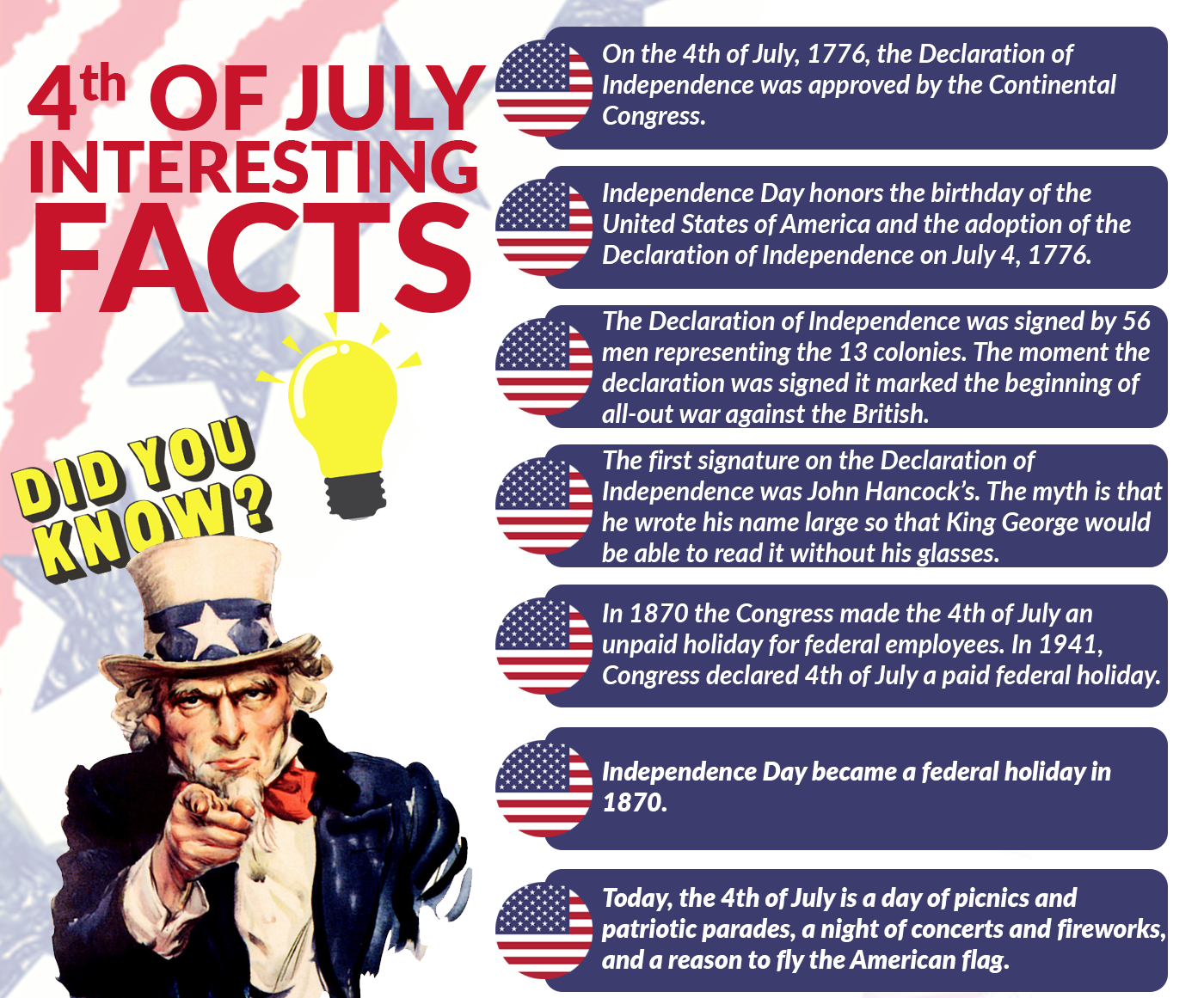 4th of July Interesting Facts When was America Founded