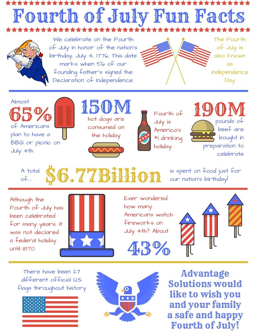 Fourth of July Fun Facts History Happy Birthday America